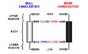 candlestick-basic-open-close-high-low