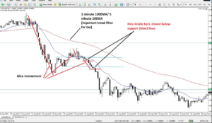 forex averaging strategy that works