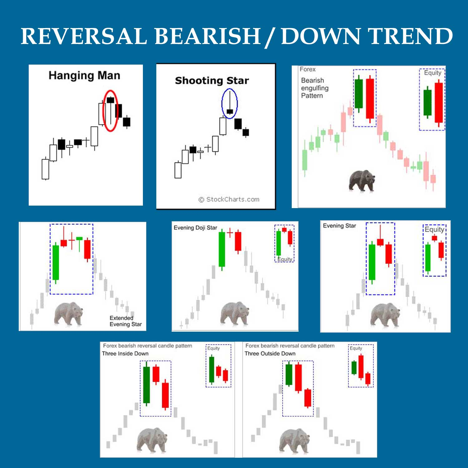 bearish candlesticks pattern forex