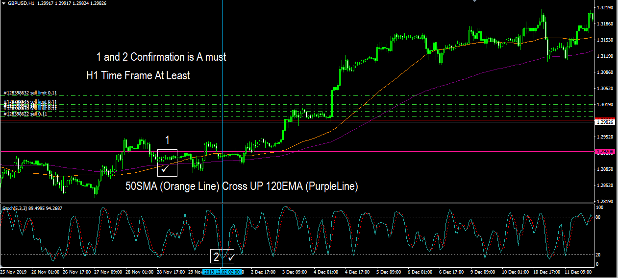 scalping forex stochastic strategy